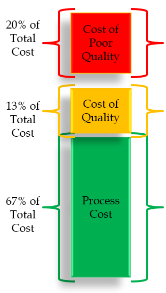 A Quick Look at Cost of Poor Quality
